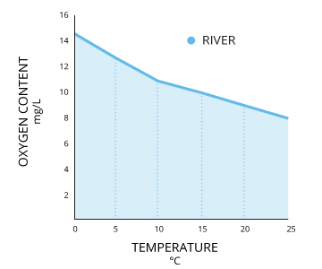 dissolvedoxygen_river-levels