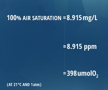 dissolvedoxygen_units