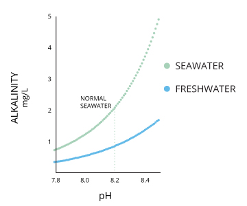 alkalinity_of_water_ph_of_water