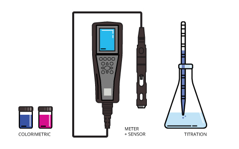 measuring_dissolved_oxygen_3_methods