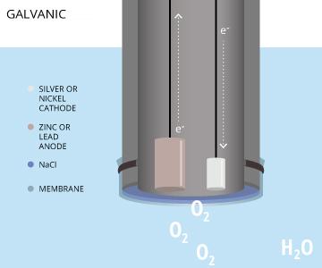 galvanic_dissolved_oxygen_sensor