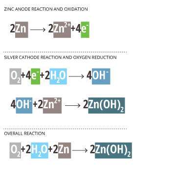 how to write anode and cathode reaction