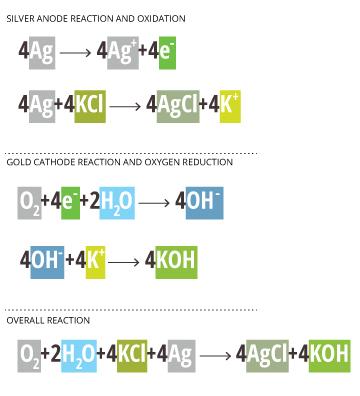 dissolvedoxygen_polarographic-reaction
