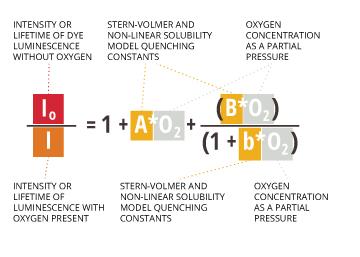 dissolvedoxygen_stern-volmer-modified