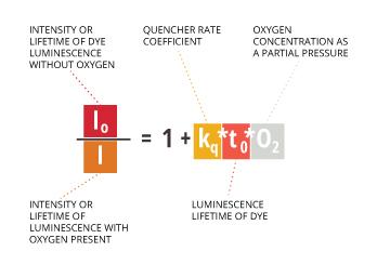 dissolvedoxygen_stern-volmer
