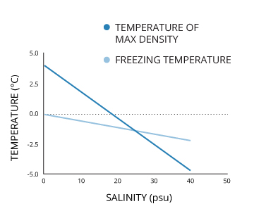 watertemp_salinity