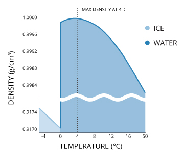 watertemp_water-density