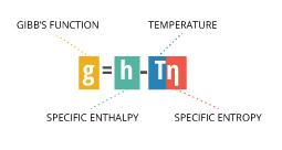 salinity_gibbs-function