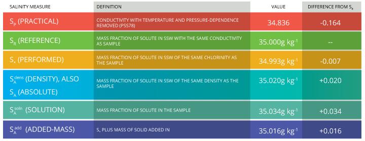 salinity_units