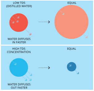 seawater conductivity tds relationship