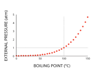 watertemp_boiling-point