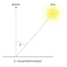 par_solar-angle