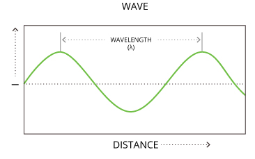 par_wavelength