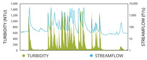 turbidity_streamflow