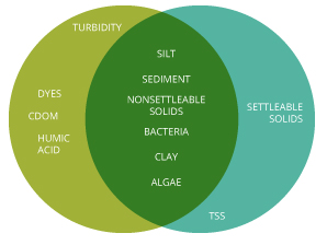 turbidity_venn