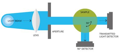 The Orion Method AQ4500 uses ratiometric, nephelometric technology to measure turbidity.