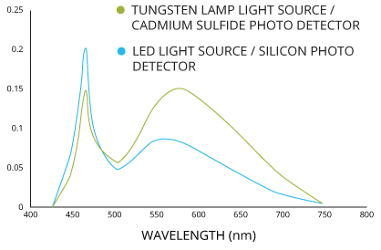 The spectral output of a coated blue LED is similar to that of a tungsten lamp.