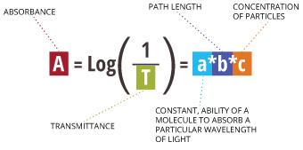turbidity_equation_absorbance