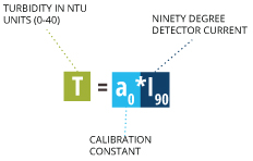 turbidity_equation_nephlo