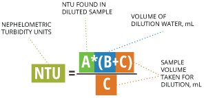 Procedure for calculating original sample turbidity after dilution. EPA Method 180.1 and Standard Methods, 18th ed.