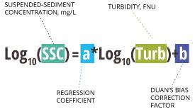 turbidity_equation_ssc