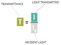 turbidity_equation_transmittance