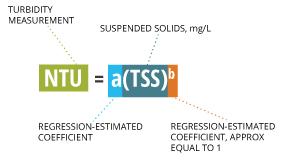turbidity_equation_tss