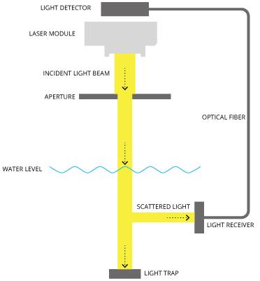 Measuring Turbidity, TSS, and Water Clarity - Environmental ...