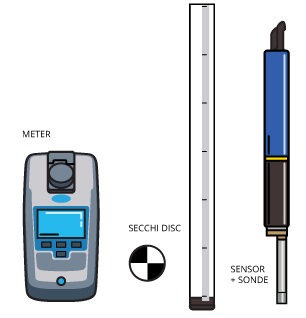 Turbidity can be measured directly with a turbidity meter/sensor, or indirectly with a secchi disc/tube.