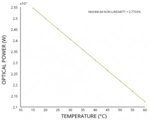 turbidity_sensor_output_temperature