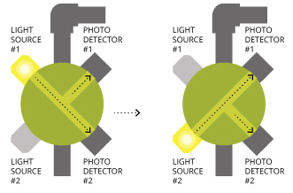 A modulated 4-beam turbidimeter alternates light pulses from two light sources into alternating primary and secondary detectors