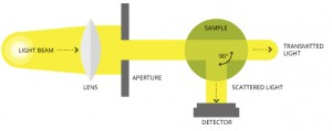 Nephelometric turbidity meters measure light scattered at a 90-degree angle.