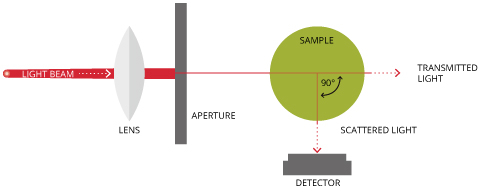 ISO 7027 design standards also rely on nephelometric technology, though it uses an infrared monochromatic light source.