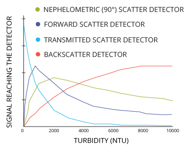 Angled detectors will provide linear responses to turbidity over different ranges. Using several detectors improves the range and accuracy of the instrument.