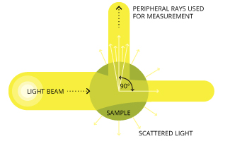 Nephelometry measures the amount of light scattered at a 90 degree angle from the transmitted light.