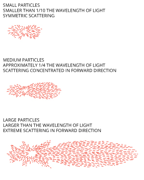 The larger a particle is, the more light that will be scattered forward.