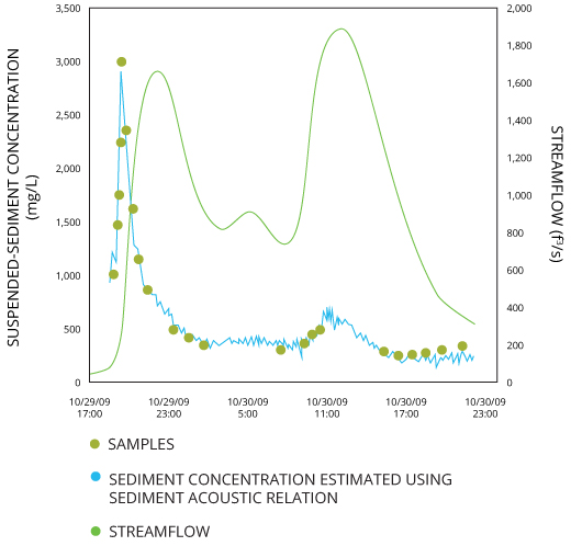 Backscatter data from acoustic Doppler meters can be used to model suspended sediment concentrations. Data from USGS Fact Sheet 2014-3038.