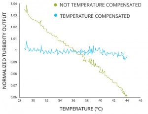 turbidity_sensor_temperature_compensation