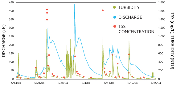 If enough data are available, a releationship can be established between streamflow, turbidity, and total suspended solids.
