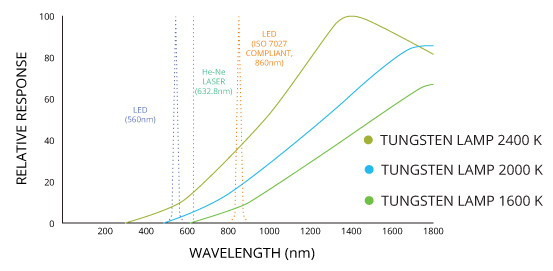The broadband output of a tungsten lamp allows it to be more sensitive to small suspended particles than the monochromatic light sources.
