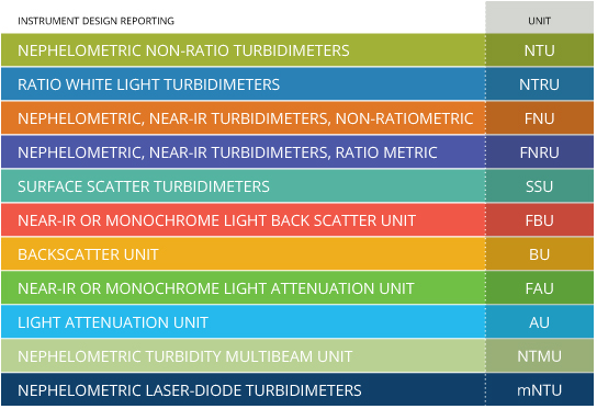 The turbidity units used should be based on instrument design to ensure accurate and comparable data.