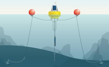 Buoy-based deployment