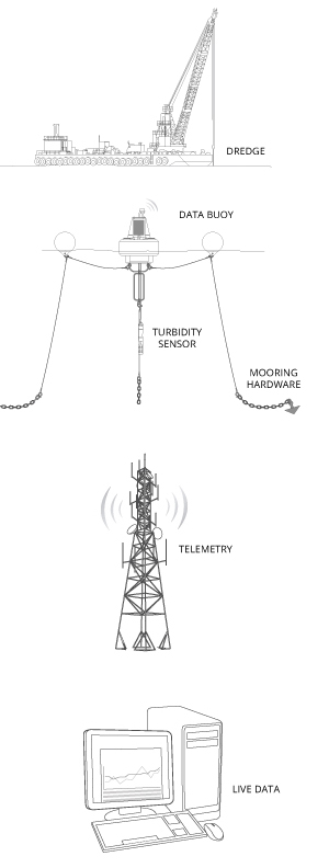 Typical turbidity monitoring system