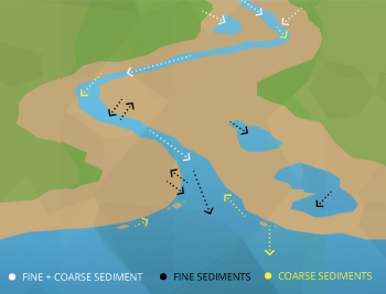 When the flow rate changes, some sediment can settle out of the water, adding to point bars, channel bars and beaches.