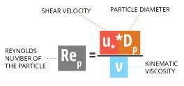 sediment_equation_reynolds_number