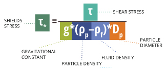 sediment_equation_shields_stress