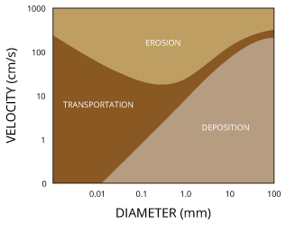 Whether sediment will be eroded, transported or deposited is depended on the particle size and the flow rate of the water.