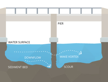 Local scour occurs when water flow erodes sediment away from a structure such as a bridge pier, potentially causing structure failure.