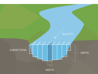 Stream And River Monitoring Environmental Measurement