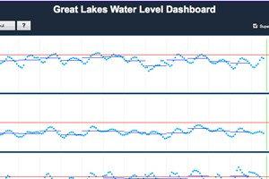 Great Lakes Water Levels Dashboard (Credit: NOAA Great Lakes Environmental Laboratory)